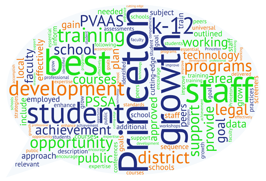 word cloud with words related to teaching
